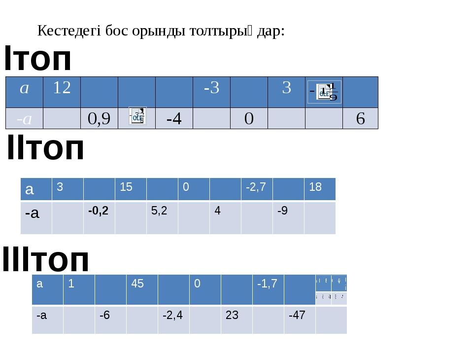 Кестедегі бос орынды толтырыңдар: Ітоп ІІтоп ІІІтоп а 12   -3  3  -а  0,...