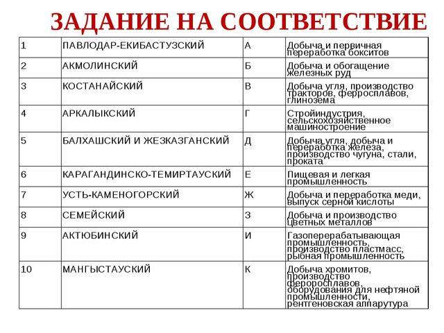 ЗАДАНИЕ НА СООТВЕТСТВИЕ 1 ПАВЛОДАР-ЕКИБАСТУЗСКИЙ А Добыча и первичная пере...