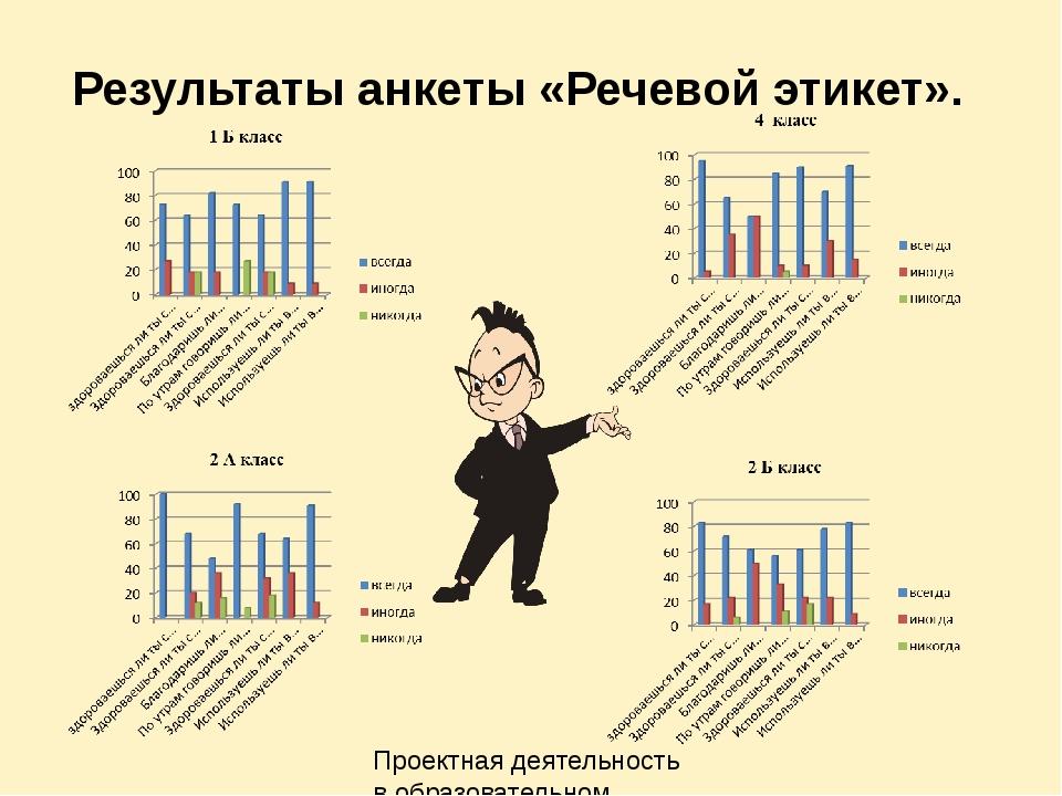 Результаты анкеты «Речевой этикет». Проектная деятельность в образовательном...