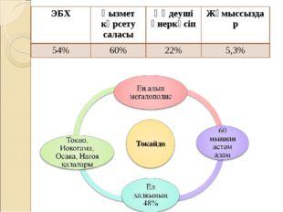 ЭБХҚызмет көрсету саласыӨңдеуші өнеркәсіпЖұмыссыздар 54%60%22%5,3%