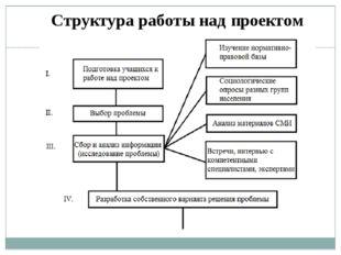 Структура работы над проектом