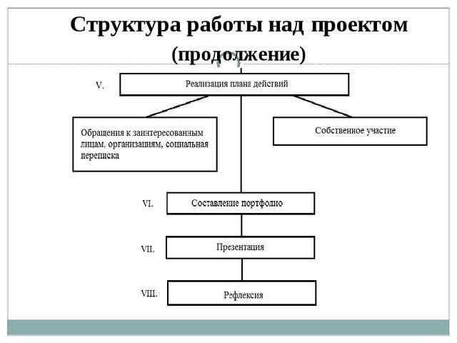Структура работы над проектом (продолжение)