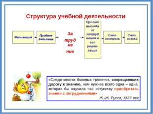 Само-оценка Структура учебной деятельности За трудне ние