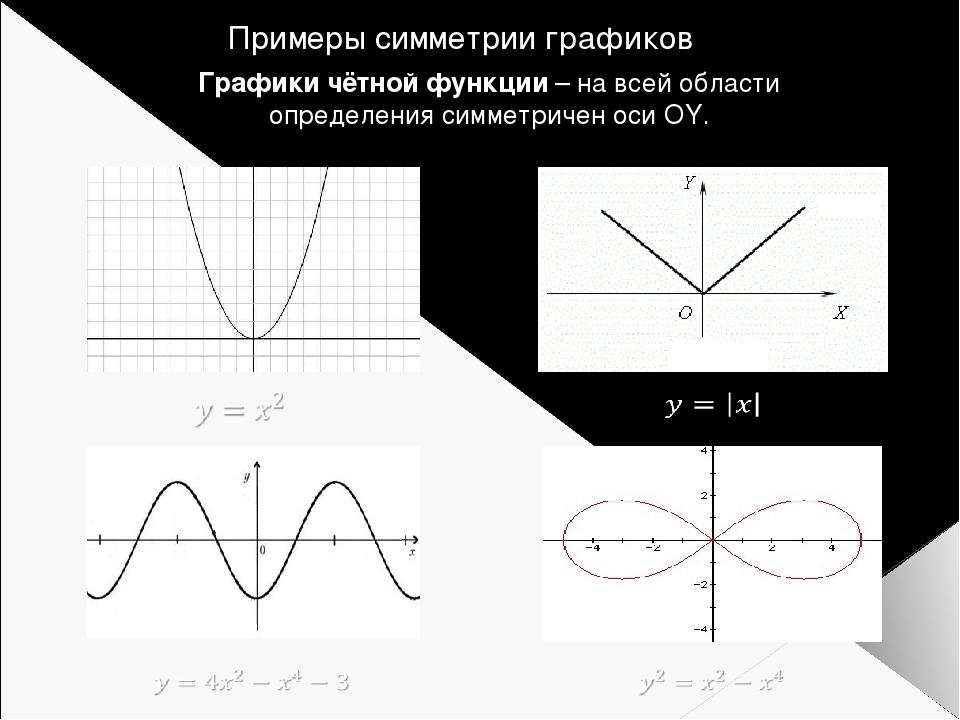 Примеры симметрии графиков Графики чётной функции – на всей области определен...