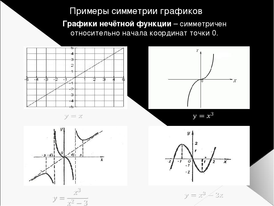 Примеры симметрии графиков Графики нечётной функции – симметричен относительн...