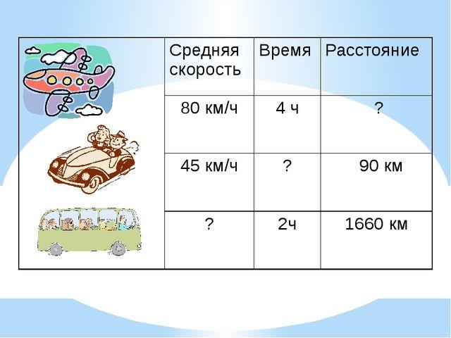 Средняя скорость Время Расстояние 80 км/ч 4 ч ? 45 км/ч ? 90 км ? 2ч 1660 км