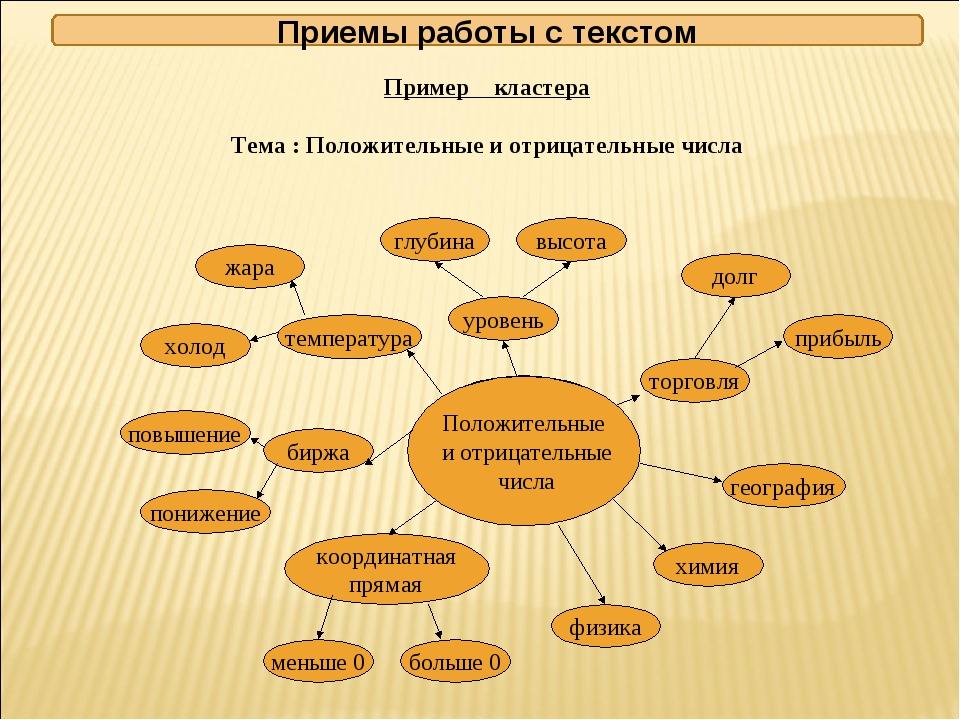 Пример кластера Тема : Положительные и отрицательные числа Положительные и о...