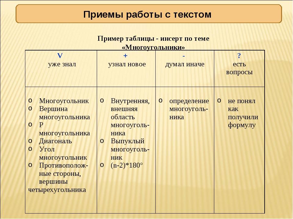 Приемы работы с текстом Пример таблицы - инсерт по теме «Многоугольники» V уж...