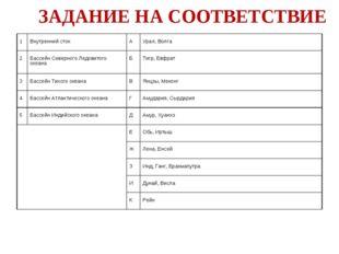 ЗАДАНИЕ НА СООТВЕТСТВИЕ 1 Внутренний сток А Урал, Волга 2 Бассейн Северно
