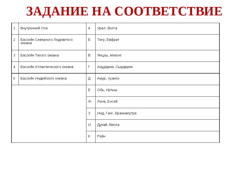 ЗАДАНИЕ НА СООТВЕТСТВИЕ 1 Внутренний сток А Урал, Волга 2 Бассейн Северно...