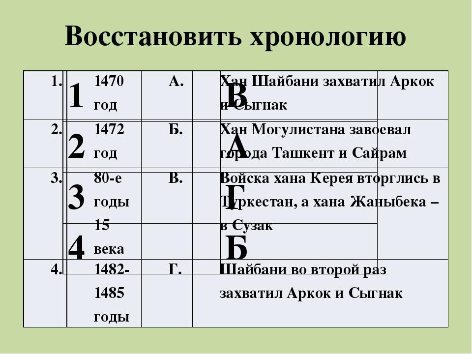 Восстановить хронологию 1. 1470 год А. ХанШайбанизахватилАркокиСыгнак 2. 1472...