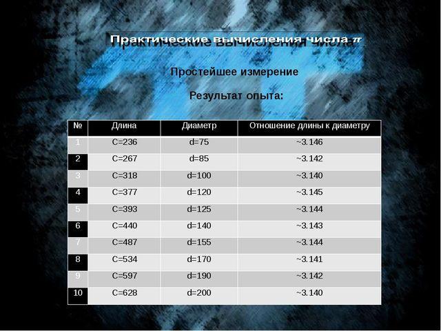 Простейшее измерение Результат опыта: № Длина Диаметр Отношение длины к диаме...