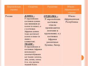 Европейские страны Сходства Различие Южно – Африканскойстраны Россия ДЛИНА –