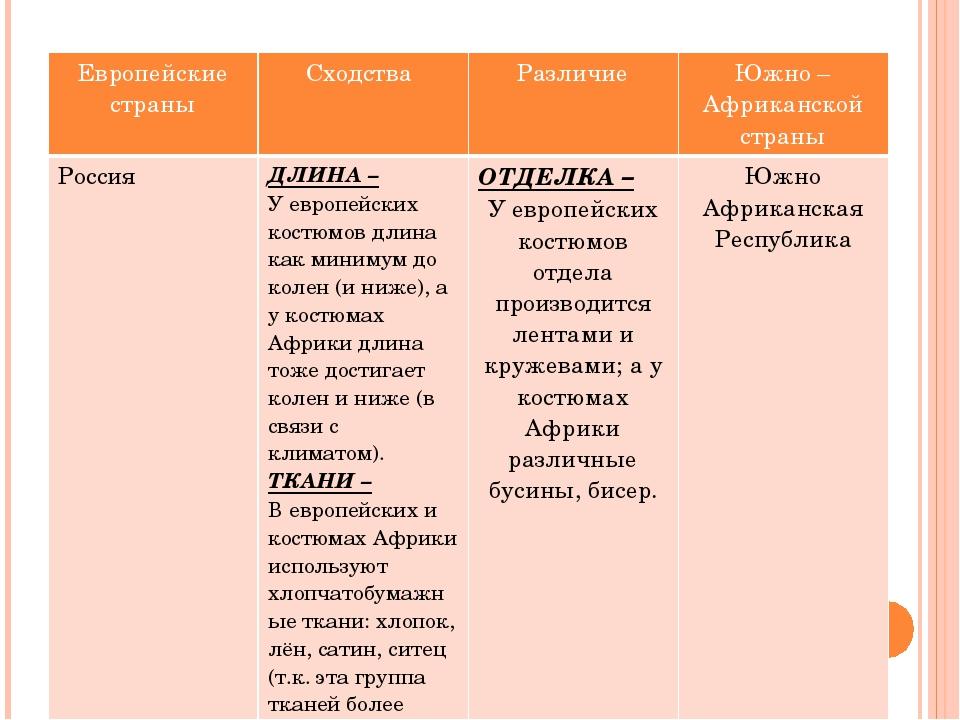 Европейские страны Сходства Различие Южно – Африканскойстраны Россия ДЛИНА –...