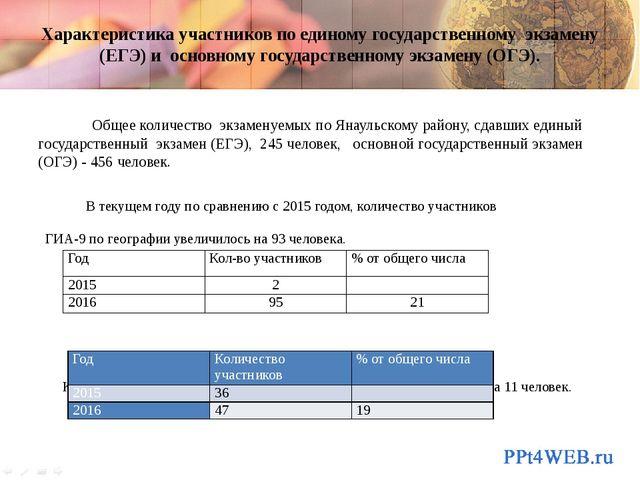 Характеристика участников по единому государственному экзамену (ЕГЭ) и основн...
