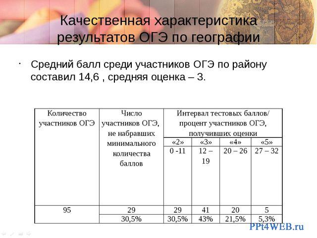 Качественная характеристика результатов ОГЭ по географии Средний балл среди у...