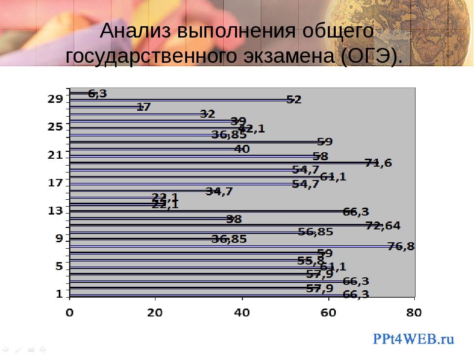 Анализ выполнения общего государственного экзамена (ОГЭ).