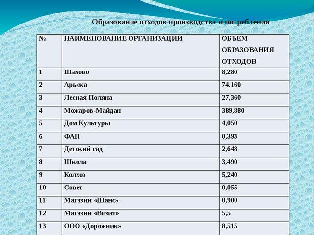 Образование отходов производства и потребления № НАИМЕНОВАНИЕ ОРГАНИЗАЦИИ ОБ...