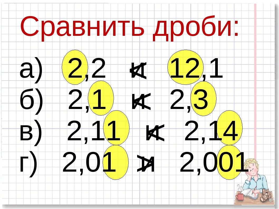 Сравнить дроби: а) 2,2 и 12,1 б) 2,1 и 2,3 в) 2,11 и 2,14 г) 2,01 и 2,001 < <...