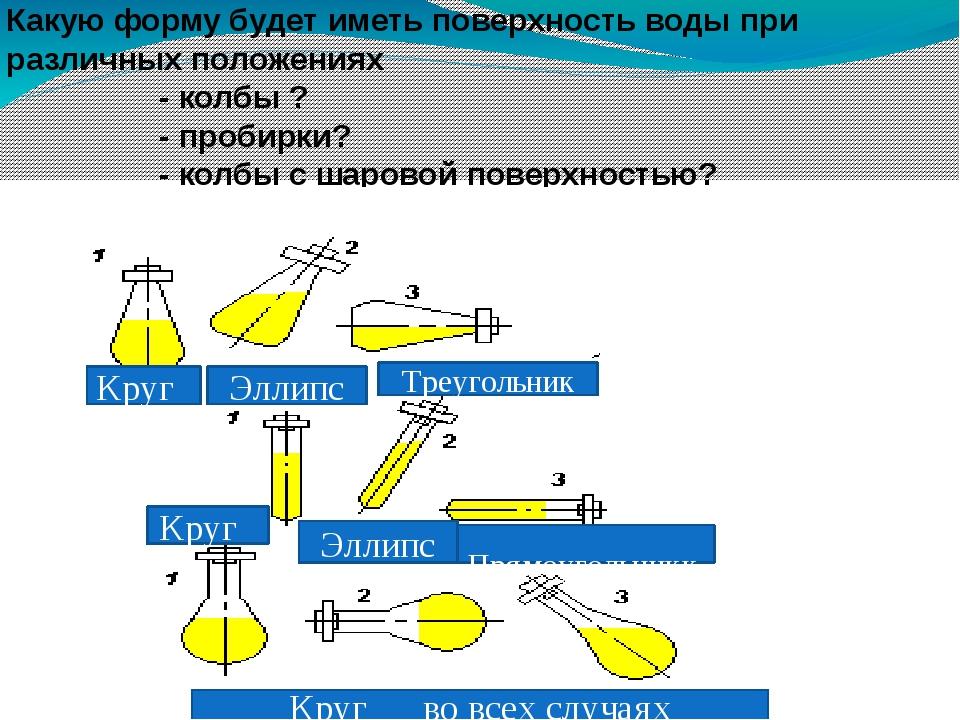 Какую форму будет иметь поверхность воды при различных положениях - колбы ?...