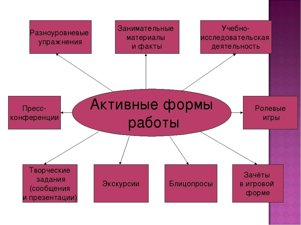 Активные формы работы Ролевые игры Творческие задания (сообщения и презентаци...