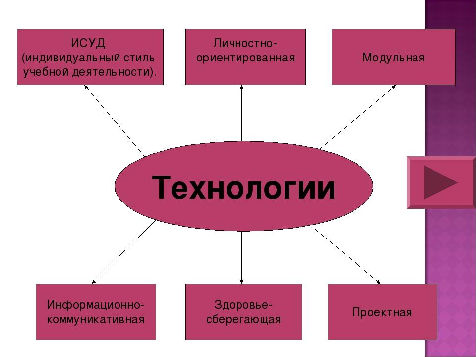 Технологии ИСУД (индивидуальный стиль учебной деятельности). Модульная Информ...