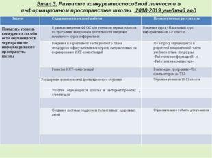 Этап 3. Развитие конкурентоспособной личности в информационном пространстве ш
