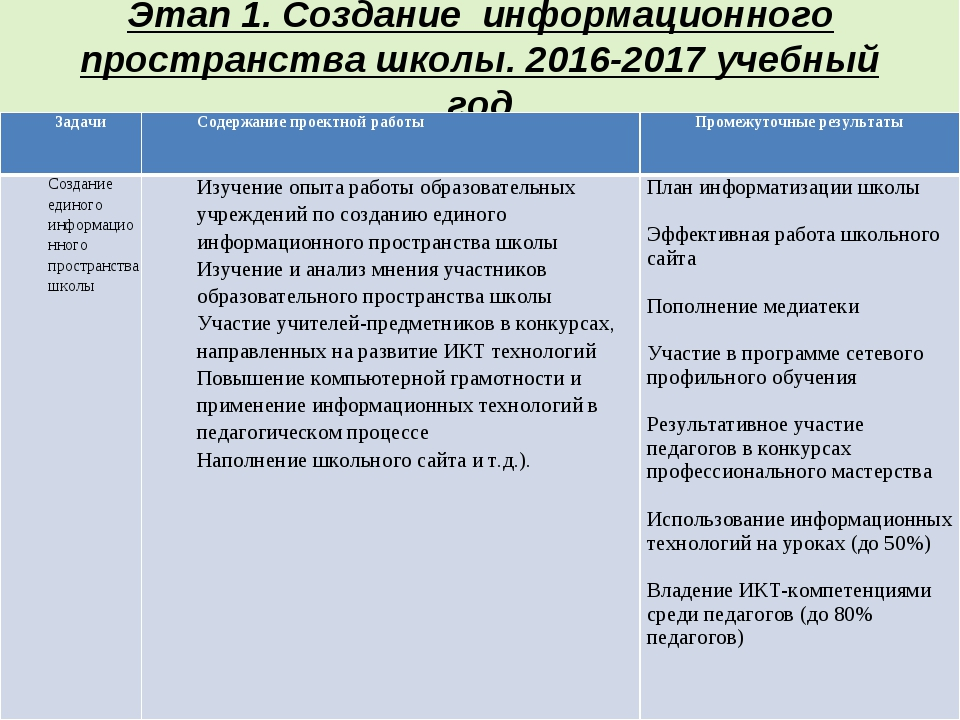 Этап 1. Создание информационного пространства школы. 2016-2017 учебный год За...