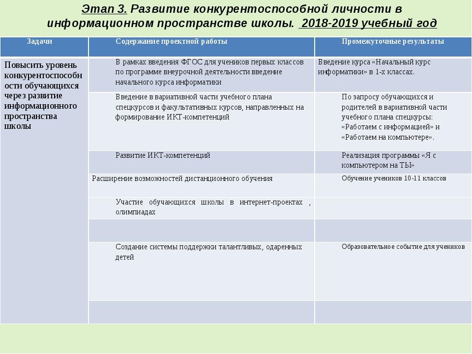 Этап 3. Развитие конкурентоспособной личности в информационном пространстве ш...