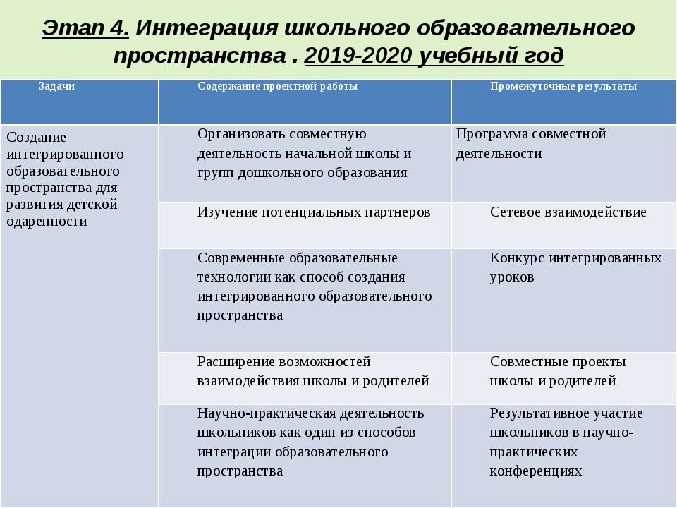 Этап 4. Интеграция школьного образовательного пространства . 2019-2020 учебны...