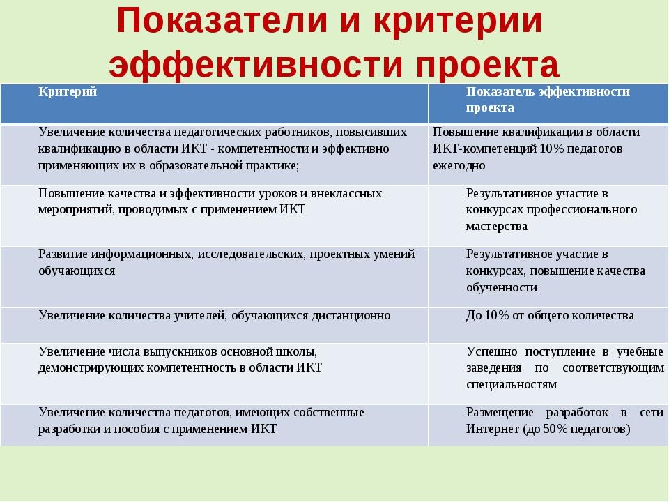 Показатели и критерии эффективности проекта КритерийПоказатель эффективности...