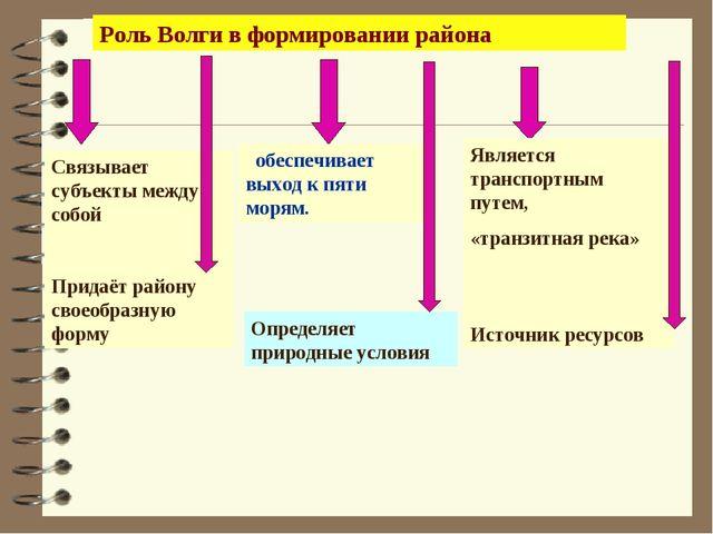Роль Волги в формировании района Связывает субъекты между собой Придаёт район...