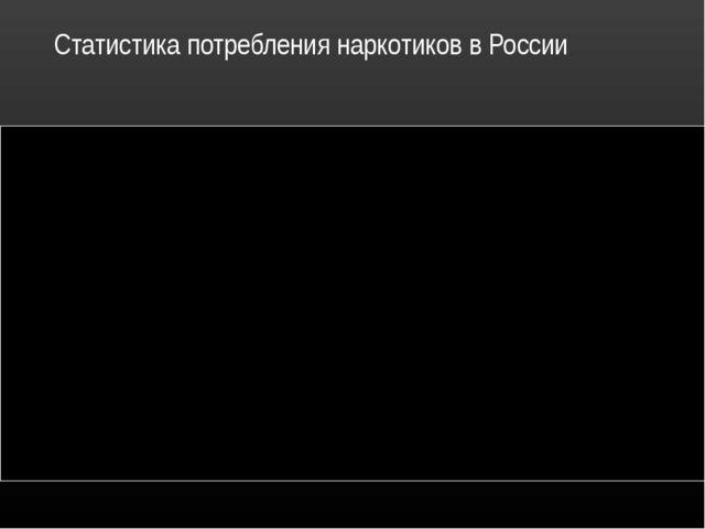 Статистика потребления наркотиков в России