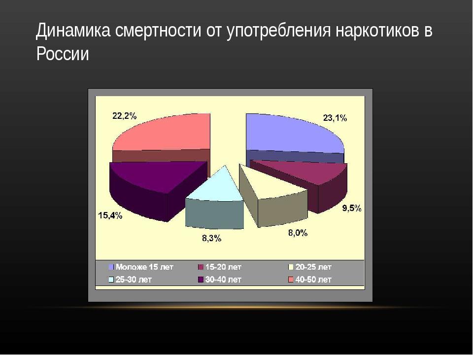 Динамика смертности от употребления наркотиков в России