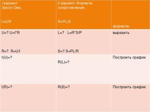 1вариант Закон Ома. I=U/R 2 вариант Формула сопротивления. R=PL/S формулы U=?