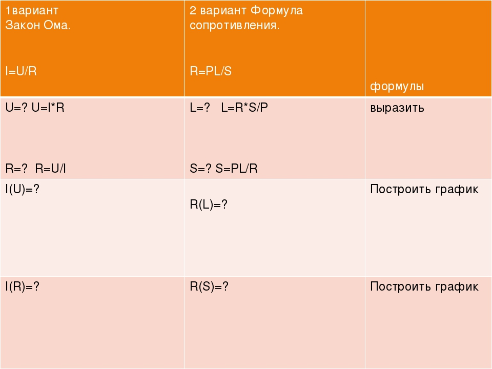 1вариант Закон Ома. I=U/R 2 вариант Формула сопротивления. R=PL/S формулы U=?...