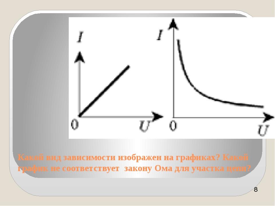 Какой вид зависимости изображен на графиках? Какой график не соответствует за...