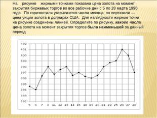 На рисунке жирными точками показана цена золота на момент закрытия биржевых т