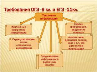 Текстовая информация Извлечение конкретной информации Предъявление информации