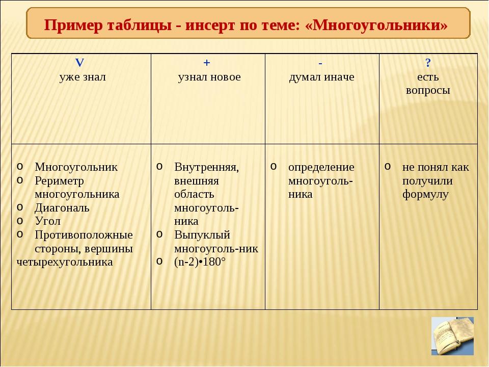 Пример таблицы - инсерт по теме: «Многоугольники» V уже знал+ узнал новое-...
