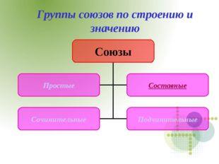 Группы союзов по строению и значению