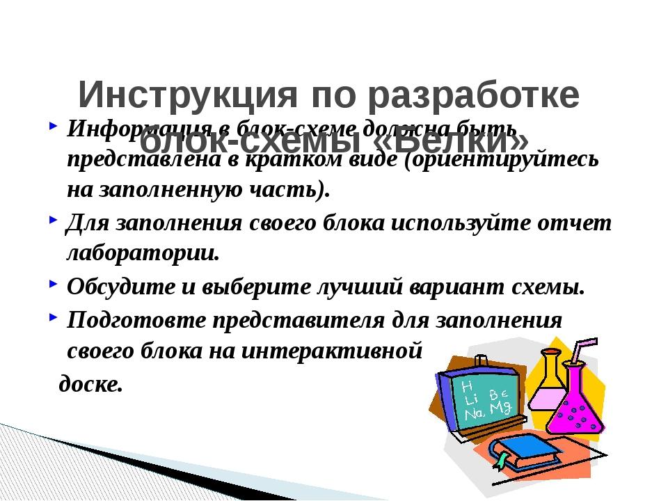 Информация в блок-схеме должна быть представлена в кратком виде (ориентируйте...