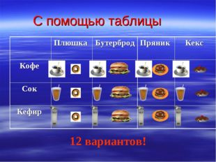 С помощью таблицы 12 вариантов! Плюшка Бутерброд Пряник Кекс Кофе  Со