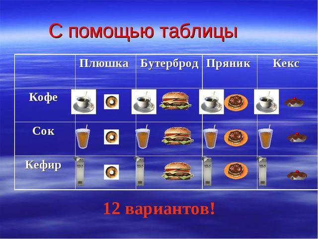С помощью таблицы 12 вариантов! Плюшка Бутерброд Пряник Кекс Кофе  Со...