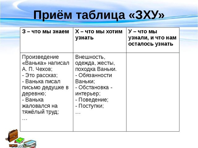 Приём таблица «ЗХУ» З – что мы знаем Х – что мы хотим узнать У – что мы узнал...