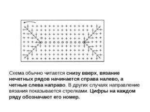 Схема обычно читаетсяснизу вверх,вязание нечетных рядов начинается справа н