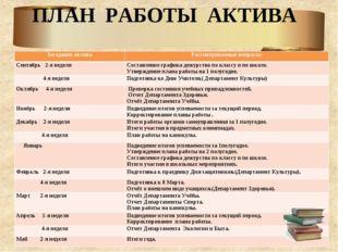 ПЛАН РАБОТЫ АКТИВА Заседание актива Рассматриваемые вопросы: Сентябрь 2-я нед