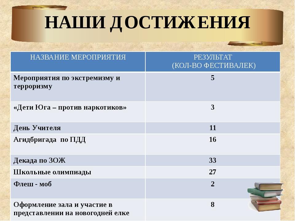 НАШИ ДОСТИЖЕНИЯ НАЗВАНИЕ МЕРОПРИЯТИЯ РЕЗУЛЬТАТ (КОЛ-ВО ФЕСТИВАЛЕК) Мероприяти...