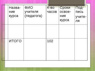 Назва-ние курсаФИО учителя (педагога)К-во часовСроки освое-ния курсаПод-