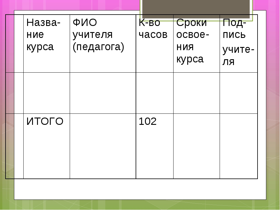 Назва-ние курсаФИО учителя (педагога)К-во часовСроки освое-ния курсаПод-...